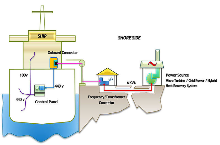 Onshore Power schematic
